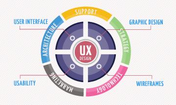 L'UX designer au service du mobile first