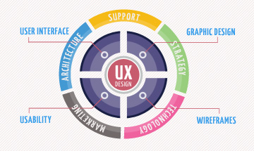 Illusatration L'UX designer au service du mobile first