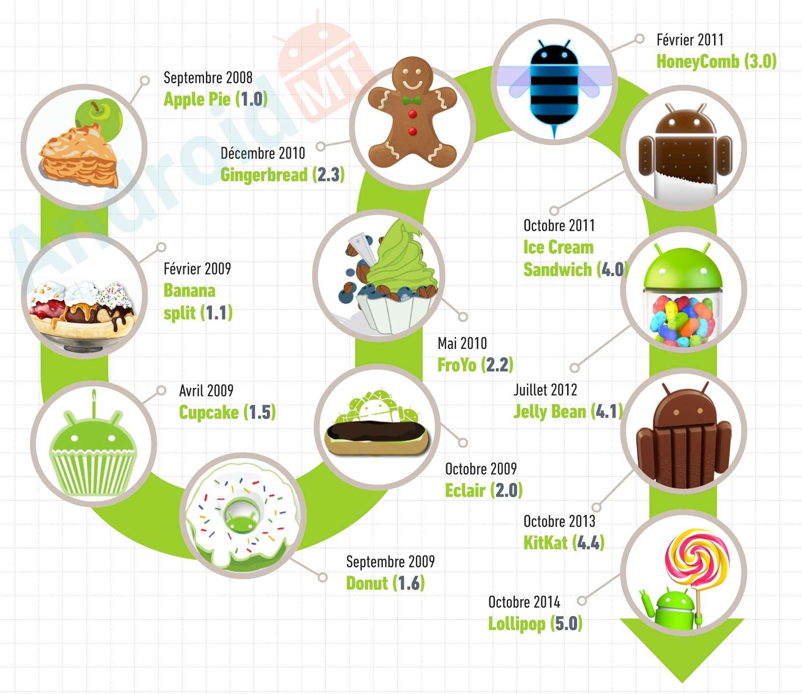 Illusatration Les différentes versions d'Android